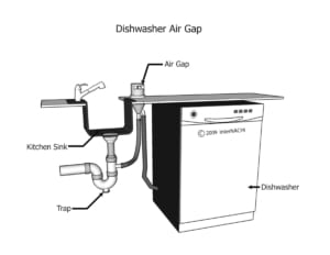 What Is A Dishwasher High Loop And Why Do You Need One Home Inspection Geeks