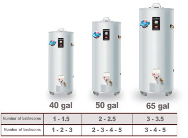 Important Considerations When Buying a Water Heater (Tank)