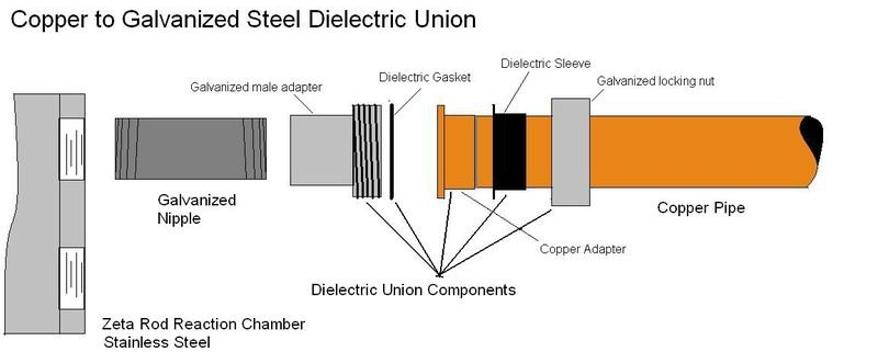 Why Dielectric Unions Are Common Failure Points in Water Heaters