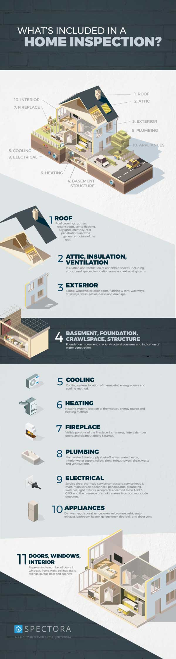 Spectora infographic demonstrating what's in an inspection.